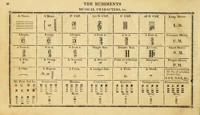 The beauties of harmony: containing the rudiments of music on a new and improved plan; including, with the rules of singing, an explanation of the rules and principles of composition ; together with a page 15
